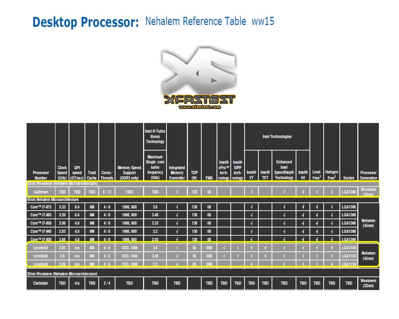 http://pic.xfastest.com/fsaa3dfx/Intel/DT-CPU-1.png